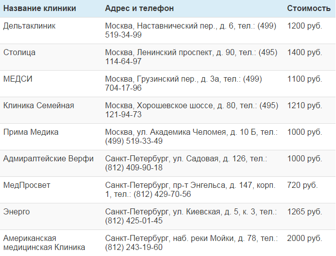 Некоторые клиники и лаборатории Москвы и Санкт-Петербурга