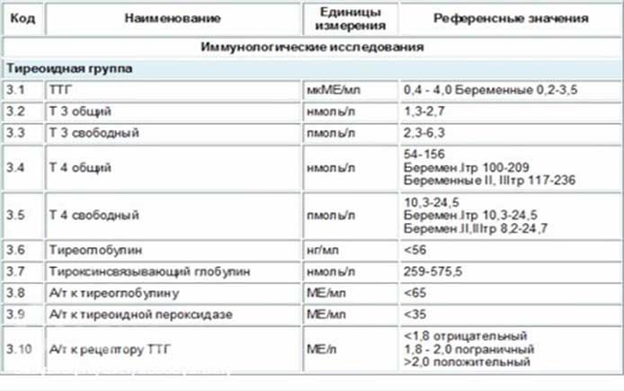 Норма гормонов щитовидной железы