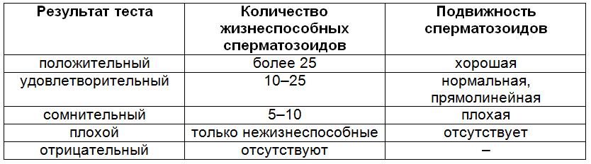 Расшифровка результатов Посткоитального теста