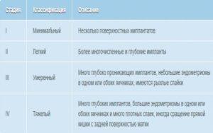 Стадии развития эндометриоза