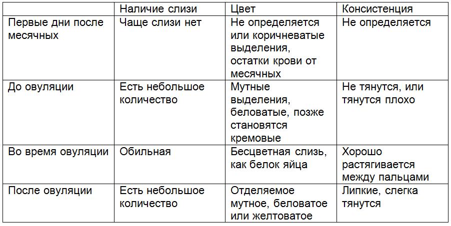 Определение дня овуляции по таблице