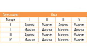 Определение по группе крови