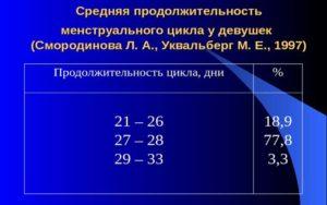 Статистика. Процентное соотношение средней длительности цикла