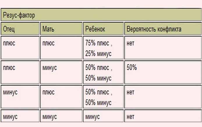 Совместимость крови при беременности