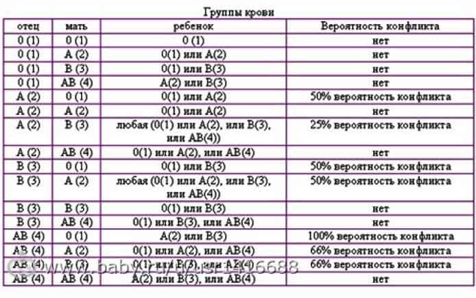 Таблица вероятности конфликта по группе крови